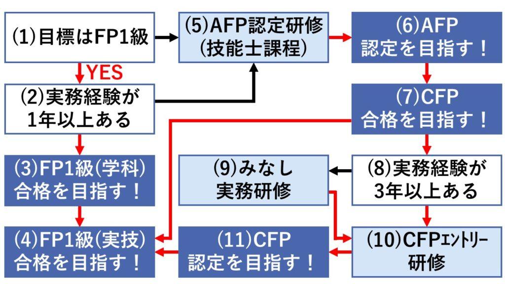 「FP1級、CFP」ロードマップ