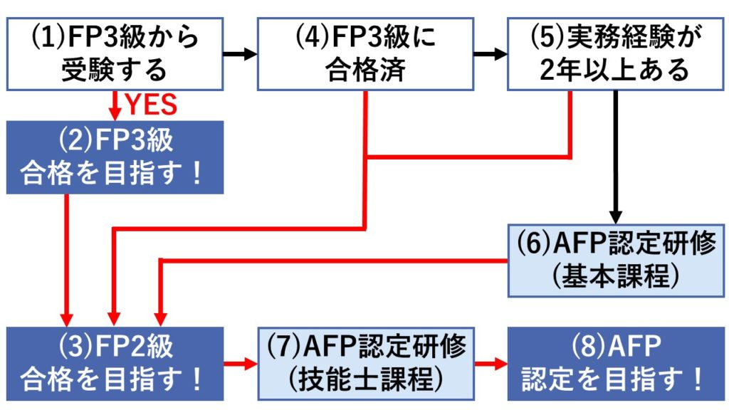 「FP3級、FP2級、AFP」ロードマップ