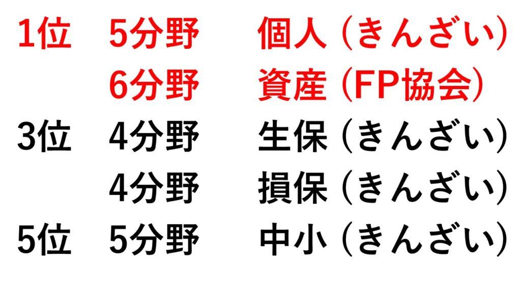 <FP2級(学科)との相性ランキング>