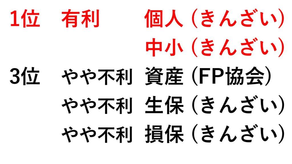 <FP1級を狙うランキング>